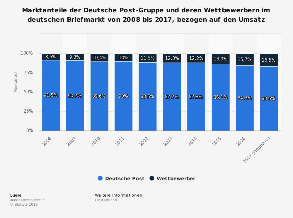 Marktanteile der Deutsche Post-Gruppe und deren Wettbewerbern im deutschen Briefmarkt von 2008 - 2017.