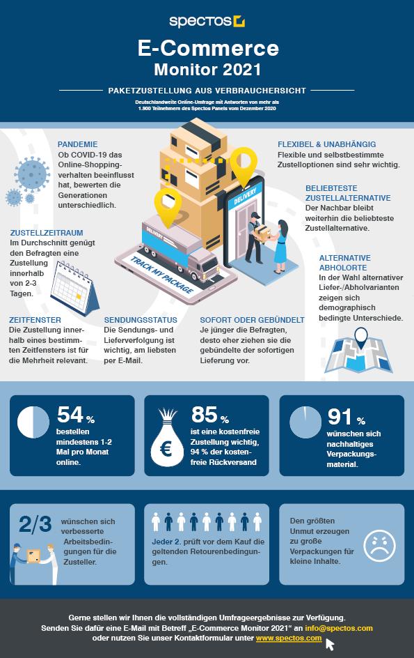 infografik-e-commerce-monitor-2021-DE